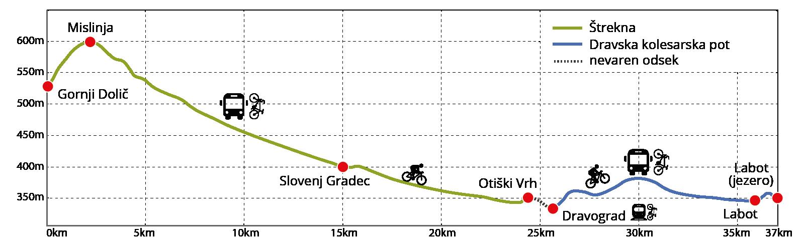 Profil Štrekne
